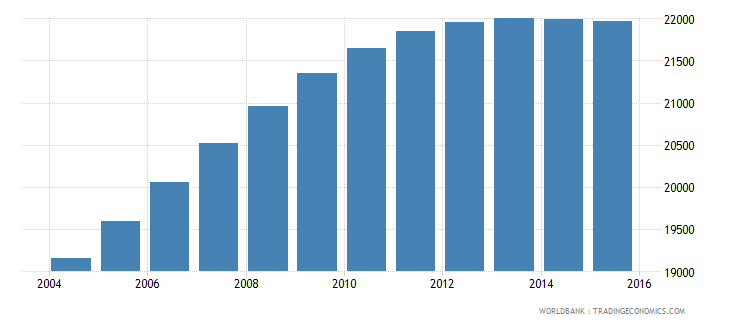 luxembourg population ages 12 18 male wb data