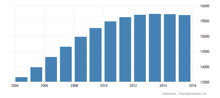 luxembourg population ages 13 17 male wb data