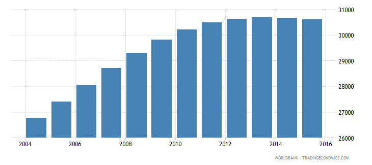 luxembourg population ages 13 17 total wb data