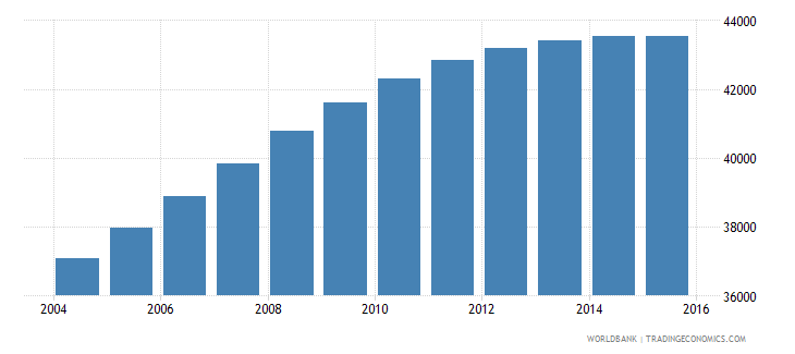 luxembourg population ages 13 19 total wb data