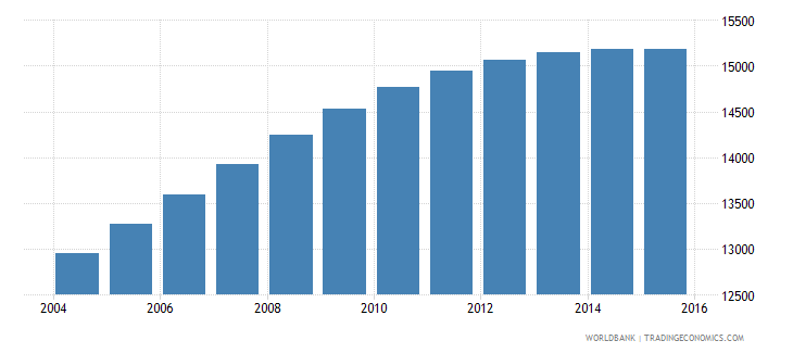 luxembourg population ages 14 18 female wb data