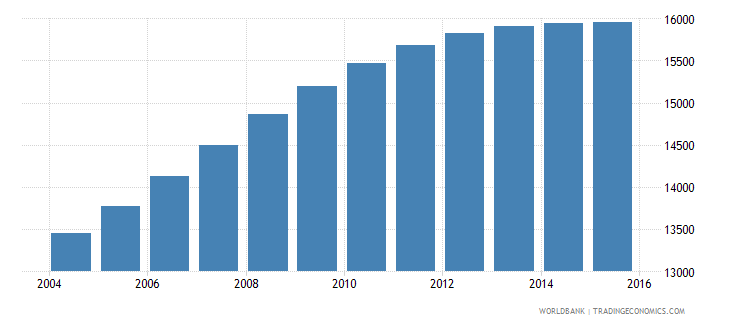 luxembourg population ages 14 18 male wb data