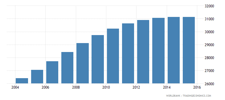 luxembourg population ages 14 18 total wb data