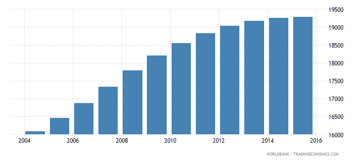 luxembourg population ages 14 19 male wb data