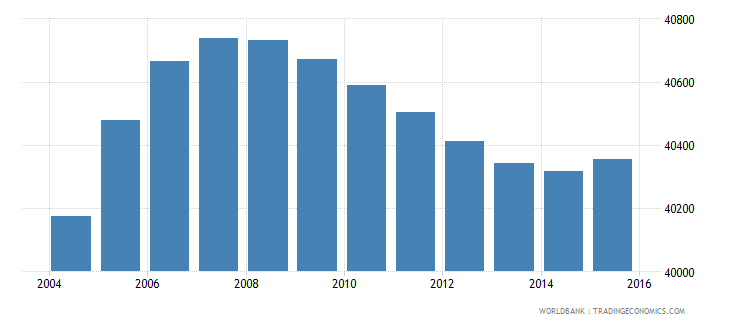 luxembourg population ages 6 12 total wb data