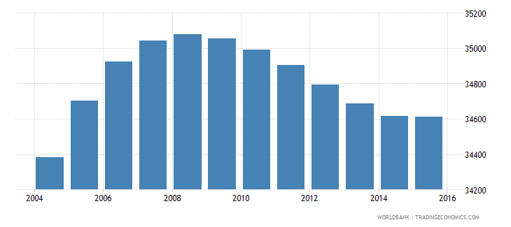 luxembourg population ages 7 12 total wb data