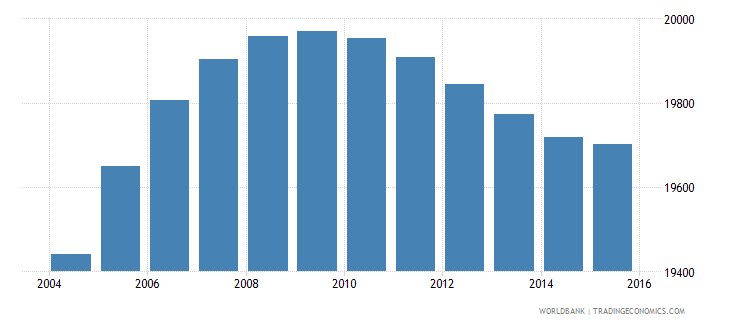 luxembourg population ages 7 13 female wb data