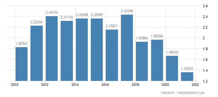 luxembourg population growth annual percent wb data