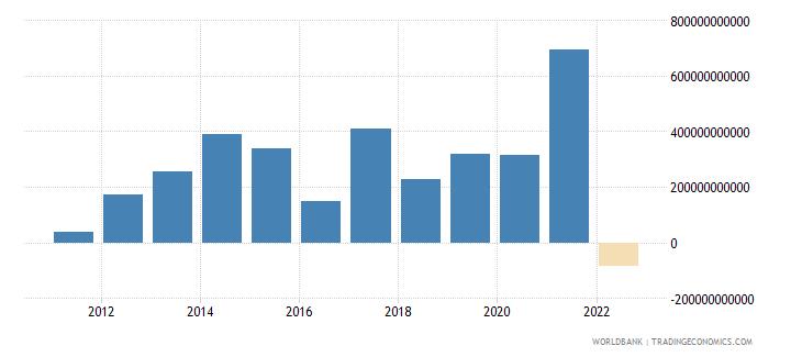 luxembourg portfolio equity net inflows bop us dollar wb data