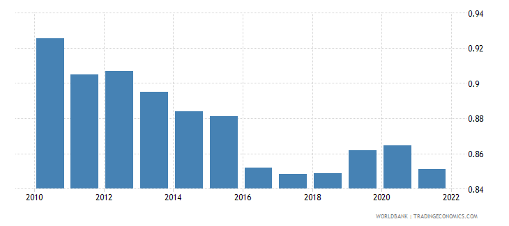 luxembourg ppp conversion factor gdp lcu per international dollar wb data