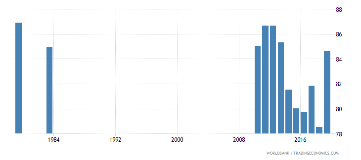 luxembourg primary completion rate female percent of relevant age group wb data