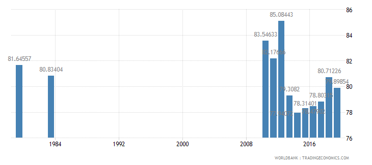 luxembourg primary completion rate male percent of relevant age group wb data