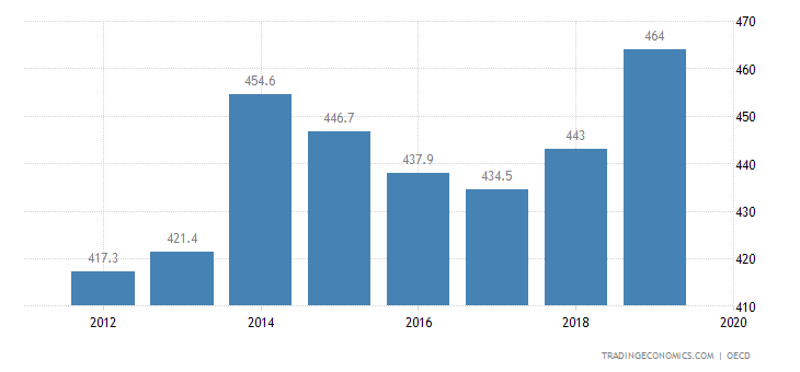 Luxembourg Private Debt To Gdp