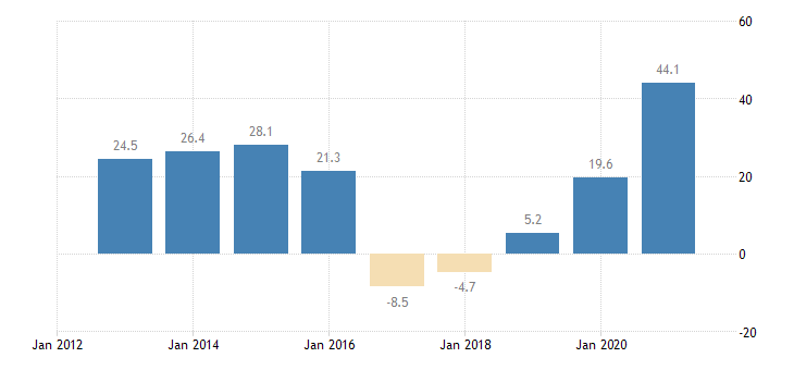 luxembourg private sector credit flow consolidated eurostat data