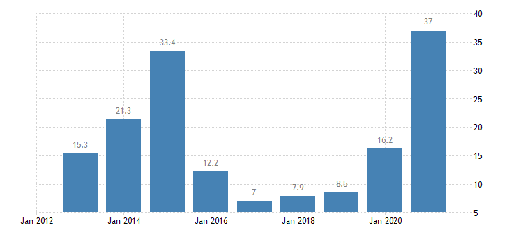 luxembourg private sector credit flow loans non financial corporations non consolidated eurostat data