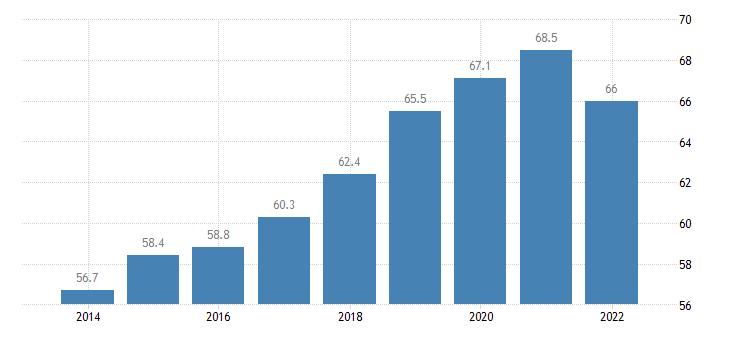 luxembourg private sector debt loans households eurostat data