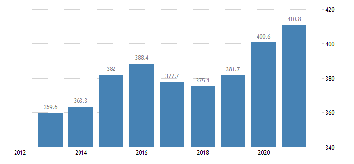 luxembourg private sector debt non consolidated eurostat data