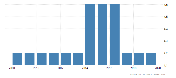 luxembourg profit tax percent of commercial profits wb data