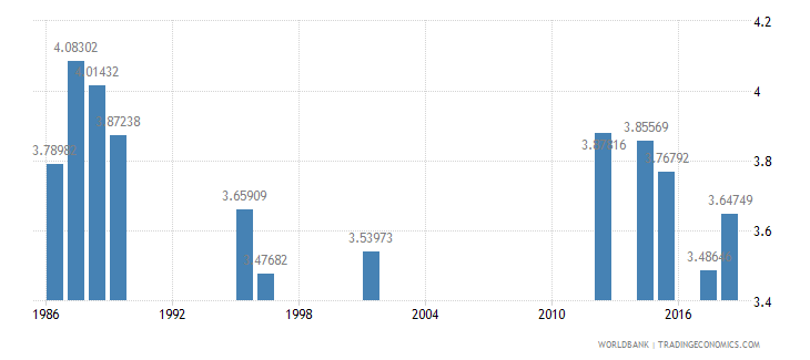 luxembourg public spending on education total percent of gdp wb data