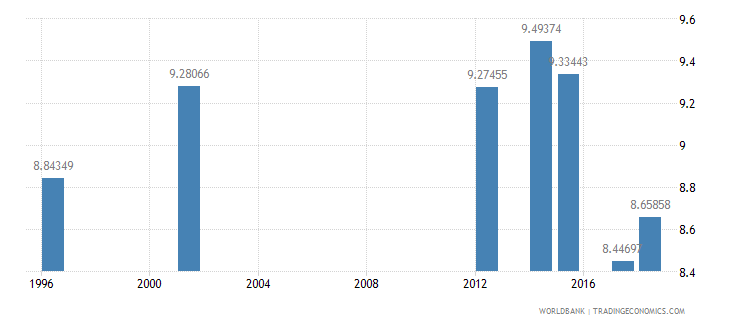 luxembourg public spending on education total percent of government expenditure wb data