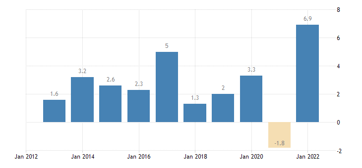 luxembourg real gdp growth rate eurostat data