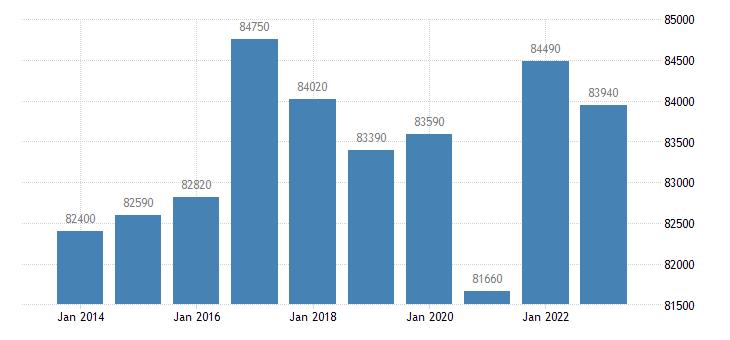 luxembourg real gdp per capita eurostat data