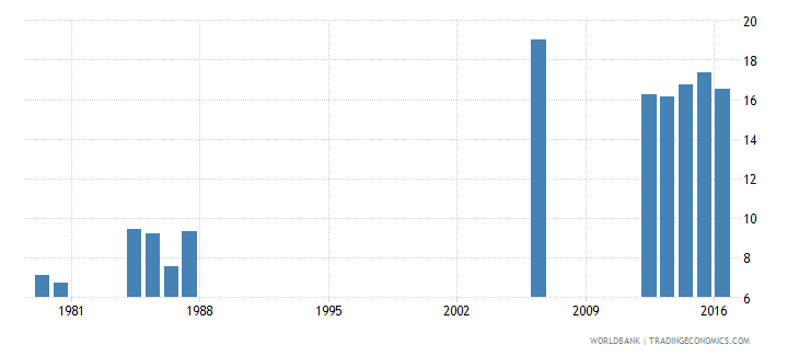 luxembourg repetition rate in grade 3 of lower secondary general education female percent wb data