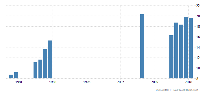 luxembourg repetition rate in grade 3 of lower secondary general education male percent wb data