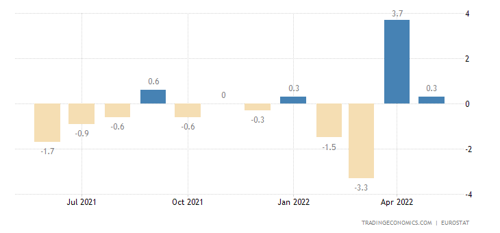 Luxembourg Retail Sales MoM