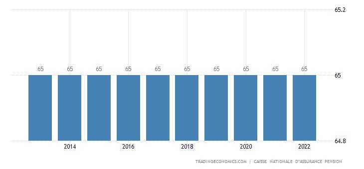 Luxembourg Retirement Age - Men