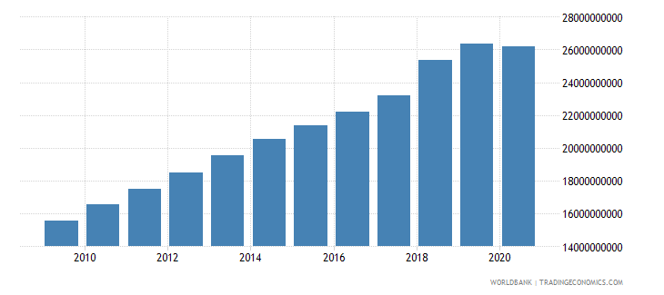 luxembourg revenue excluding grants current lcu wb data
