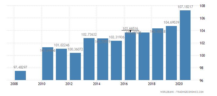 luxembourg school enrollment secondary percent gross wb data