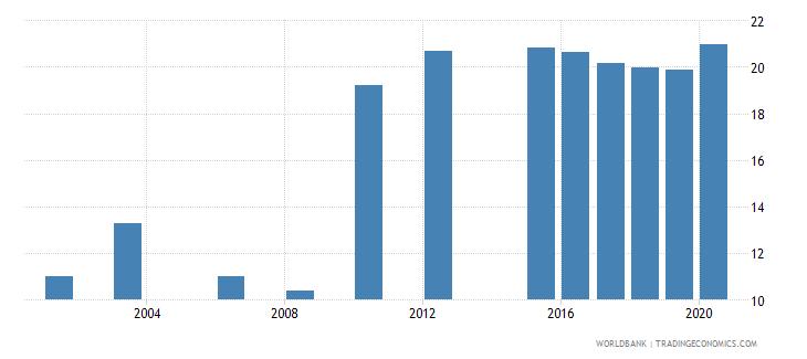 luxembourg school enrollment tertiary female percent gross wb data