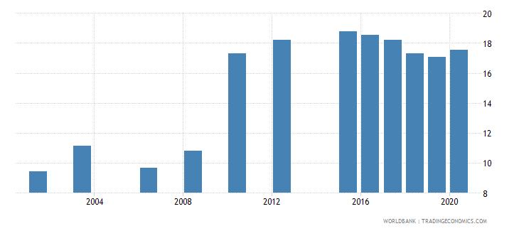 luxembourg school enrollment tertiary male percent gross wb data