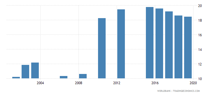 luxembourg school enrollment tertiary percent gross wb data