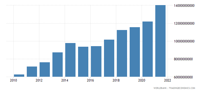 luxembourg service exports bop us dollar wb data
