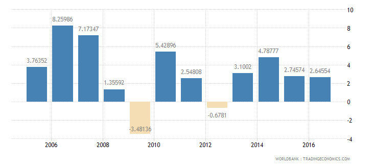 luxembourg services etc  value added annual percent growth wb data
