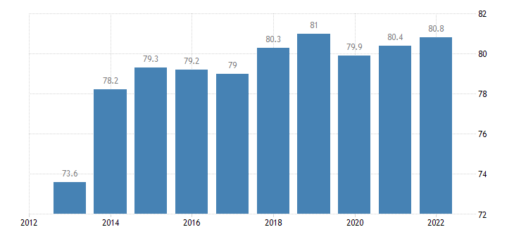 luxembourg share of trade with the eu share of exports to eu eurostat data