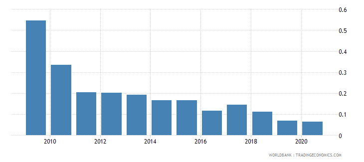 luxembourg stock market total value traded to gdp percent wb data