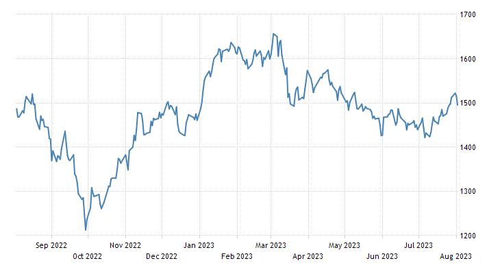 Luxembourg Stock Market (LUXX)