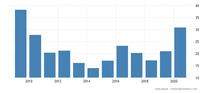 luxembourg stock price volatility wb data