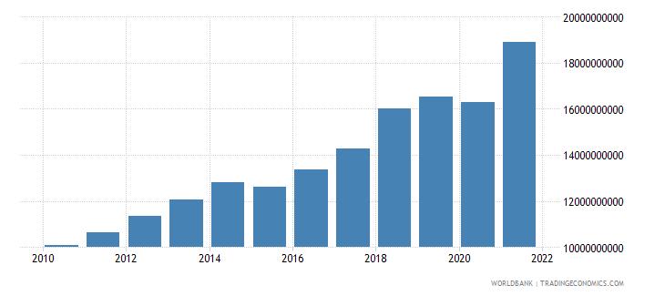 luxembourg tax revenue current lcu wb data