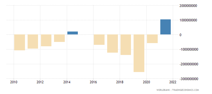 luxembourg terms of trade adjustment constant lcu wb data