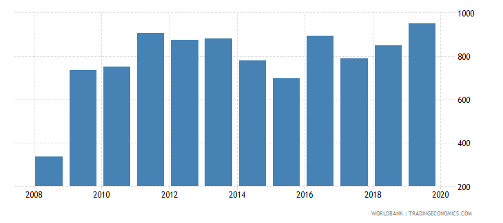 luxembourg total reserves wb data