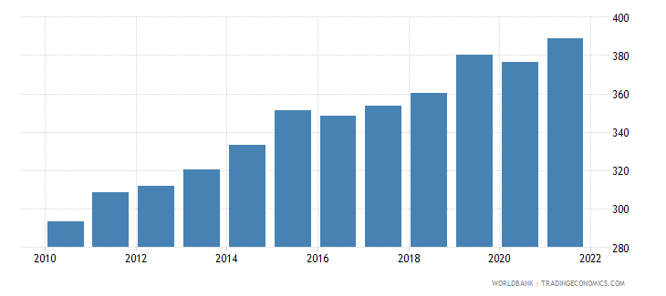 luxembourg trade percent of gdp wb data