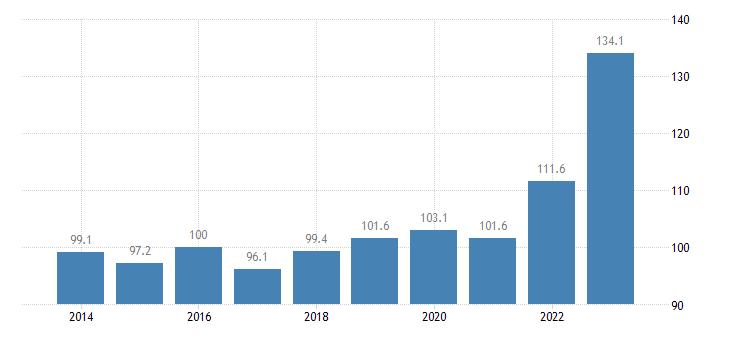 luxembourg trade unit value indices export unit value idx 2015 100 eurostat data