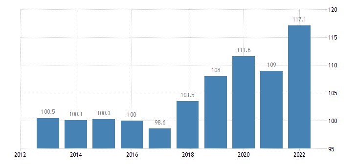 luxembourg trade unit value indices import unit value idx 2015 100 eurostat data