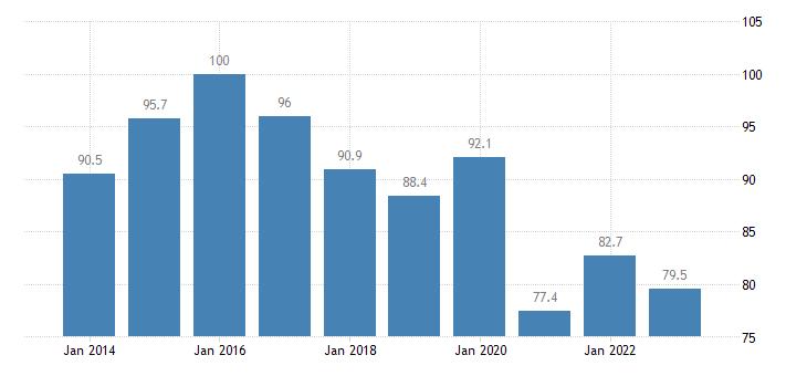 luxembourg trade volume indices export volume idx 2015 100 eurostat data