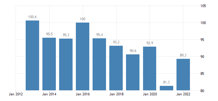 luxembourg trade volume indices import volume idx 2015 100 eurostat data