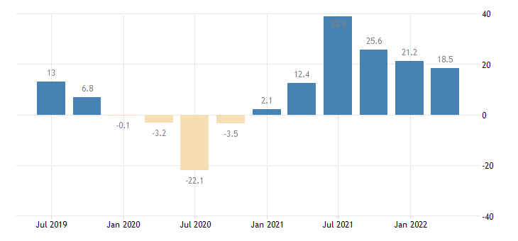 luxembourg turnover in services eurostat data